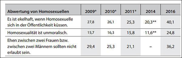Homophobie Studie Leipzig