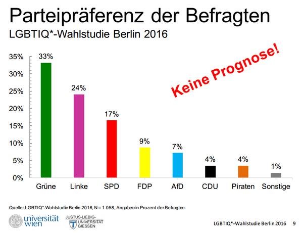 Wahlstudie Berlinwahl 2016