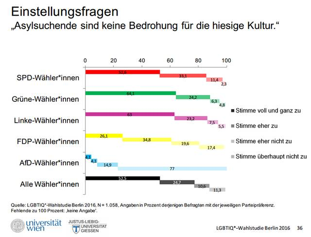 Wahlumfrage