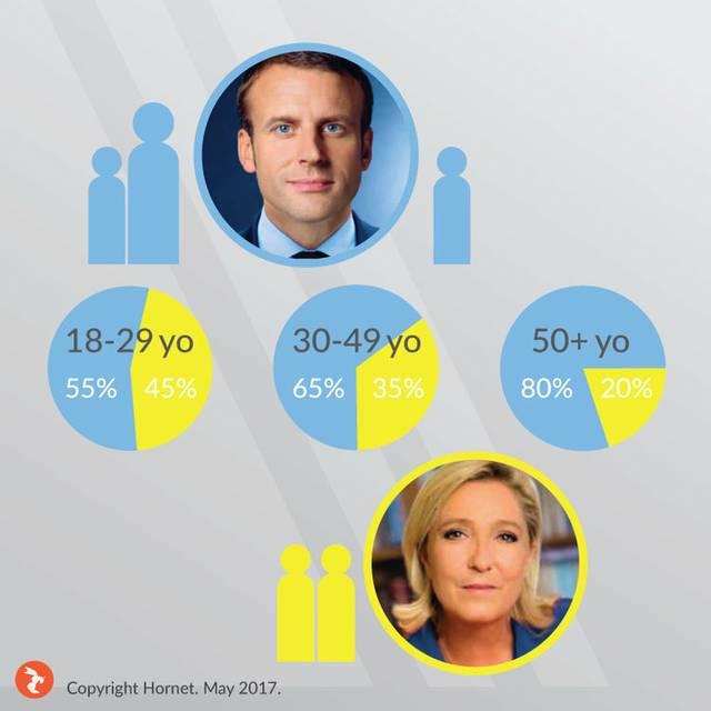 Macron, Le Pen Auswertung