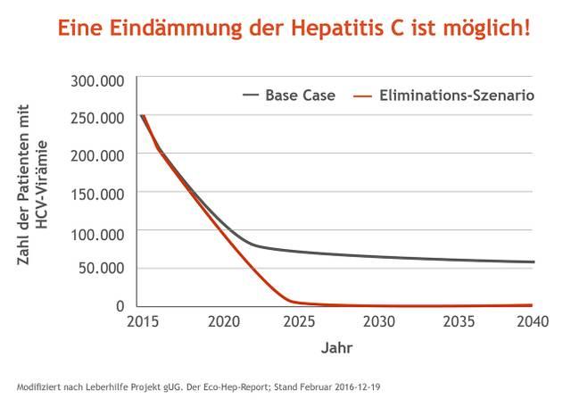 Infografik_02_Elimination_Eco_Hep_HCV_20170530.jpg