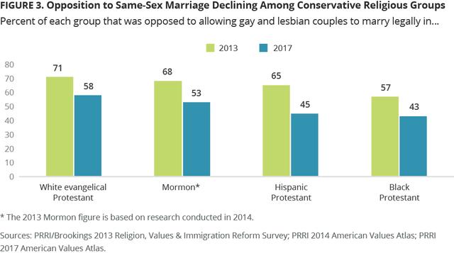 Konservative religiöse Gruppen und Homoehe.png