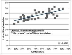 """Aus der Grafik unten links lässt sich ein Zusammenhang zwischen """"out"""" und der Zufriedenheit mit dem eigenen Sexleben ablesen. Quelle: www.emis-project.eu"""