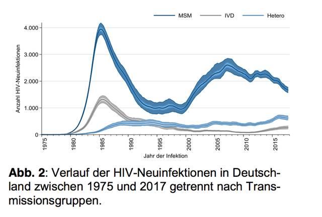 HIV Neuinfektionen 2017