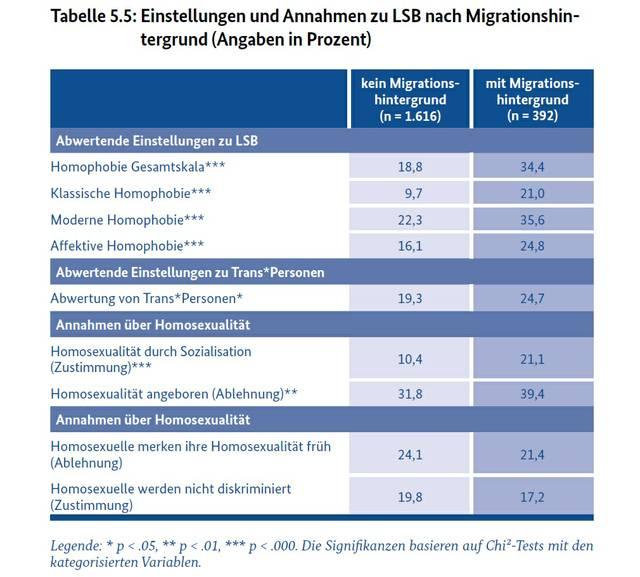 Tabelle_Homophobie_Migrationshintergrund.jpg