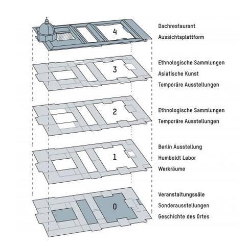 Humboldt Forum / Stadtschloss