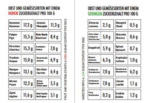 Tabelle Lebensmittel Zucker CHECK.jpg
