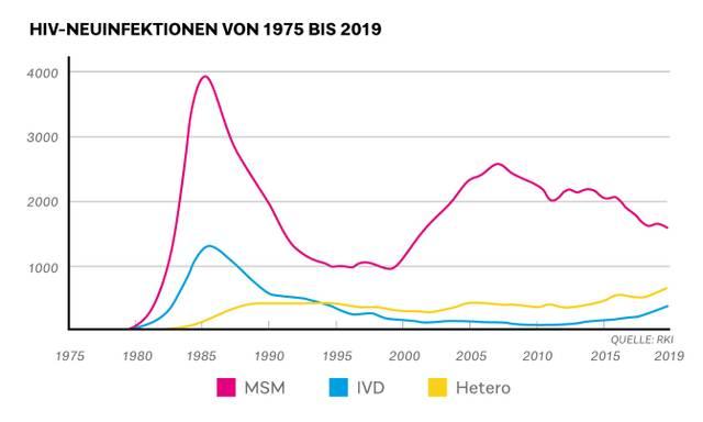 hiv-neuinfektionen-deutschland-2019.jpg